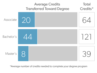 Graph showing average credits transferred.