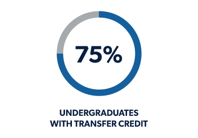 graph showing percent students getting transfer credits