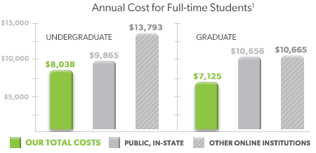 Annual Tuition for Full-time Students graph. Graph displays Undergraduate Tuition and Graduate Tuition with big savings for APUS students. Call Admissions at 877-777-9081