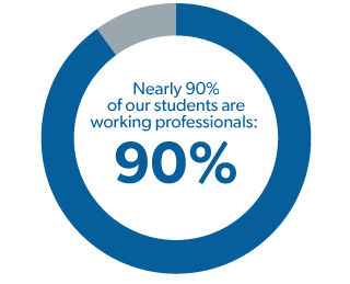 nearly 90% of our students are working professsionals